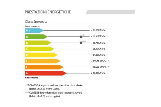 prestazione-energetica